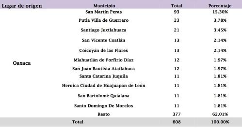 La Mixteca, la Costa, Valles Centrales y la Sierra Sur, entre las regiones que más niños expulsan hacia Estados Unidos.